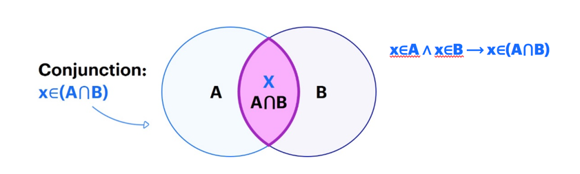 A conjunction diagram